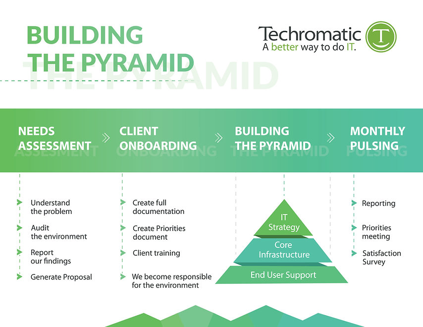 Building the Pyramid