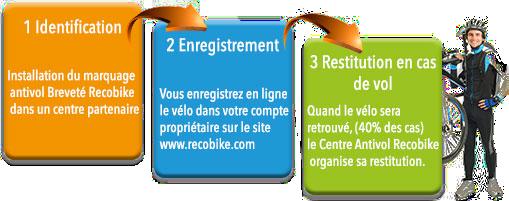 schema-les-3-etapes-didentification.png