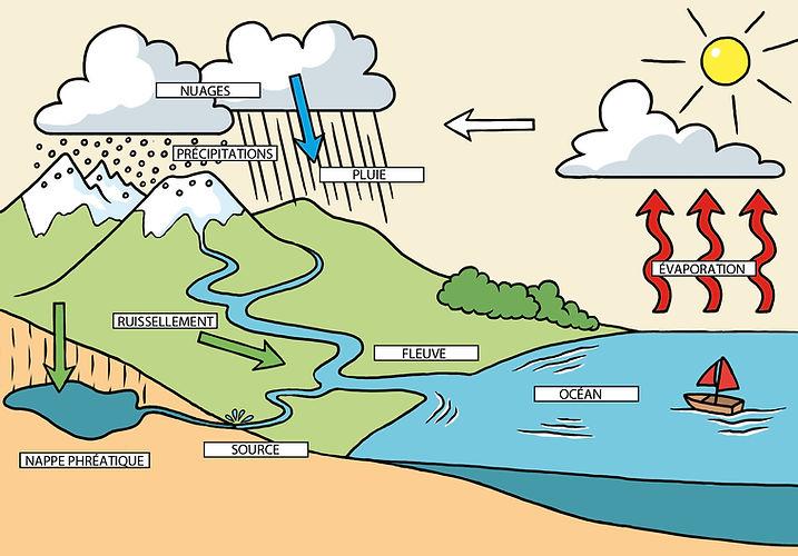 cycle de l'eau Retz 2016.jpg