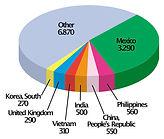 Resident Population Didier 2012.jpg
