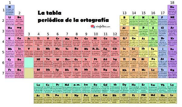 Tabla_Periódica_Ortografía_SinFaltas.com