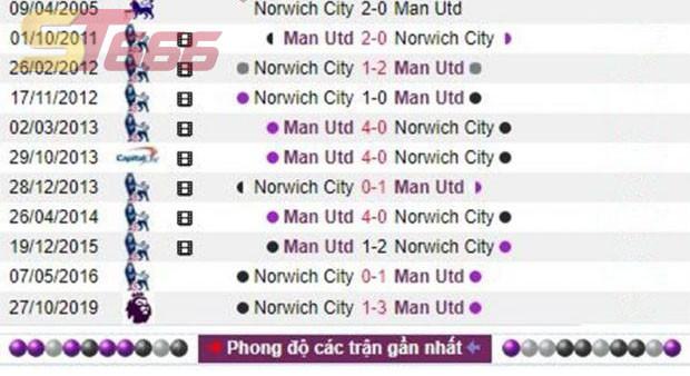Soi kèo bóng đá, nhận định bóng đá. Manchester United – Norwich City