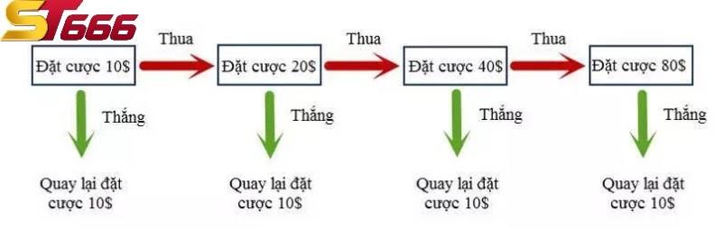 cuoc-gap-thep-la-gi-co-nen-choi-cuoc-gap-thep-hay-khong