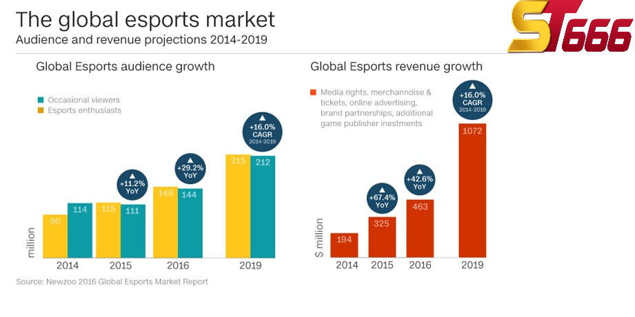 Thị trường eSport trở thành chảo lửa trên thế giới