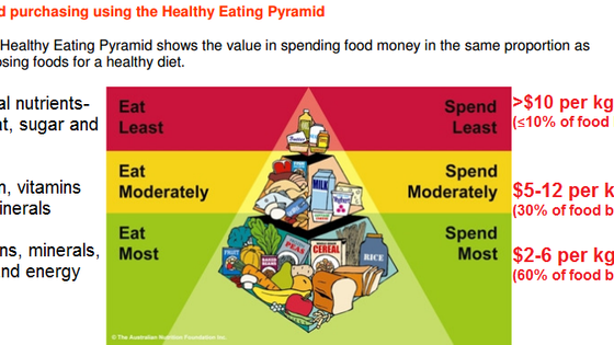 Are you spending according to what you should eat?