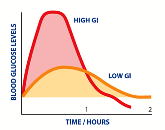 What does low Glycaemic Index mean and how does it relate to diabetes?