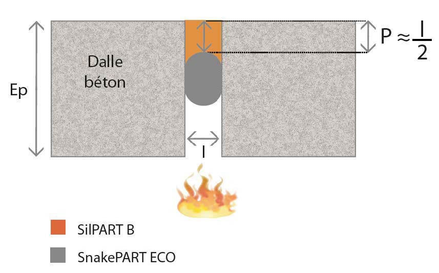 SnakePART ECO sous SilPART B