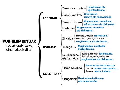 ESKEMA_GILTZAK_IKUS-ELEMENTUAK.png