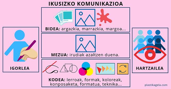 IKUSIZKO KOMUMNIKAZIOA.png