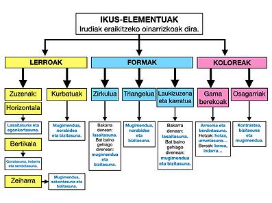 ESKEMA_GEZIAK_IKUS-ELEMENTUAK.png