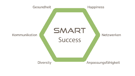 SMART Success Module deutsch.png