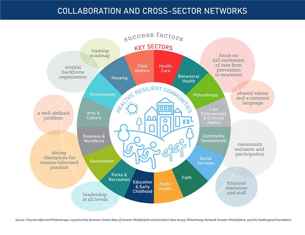 Collective Impact Wheel.jpg