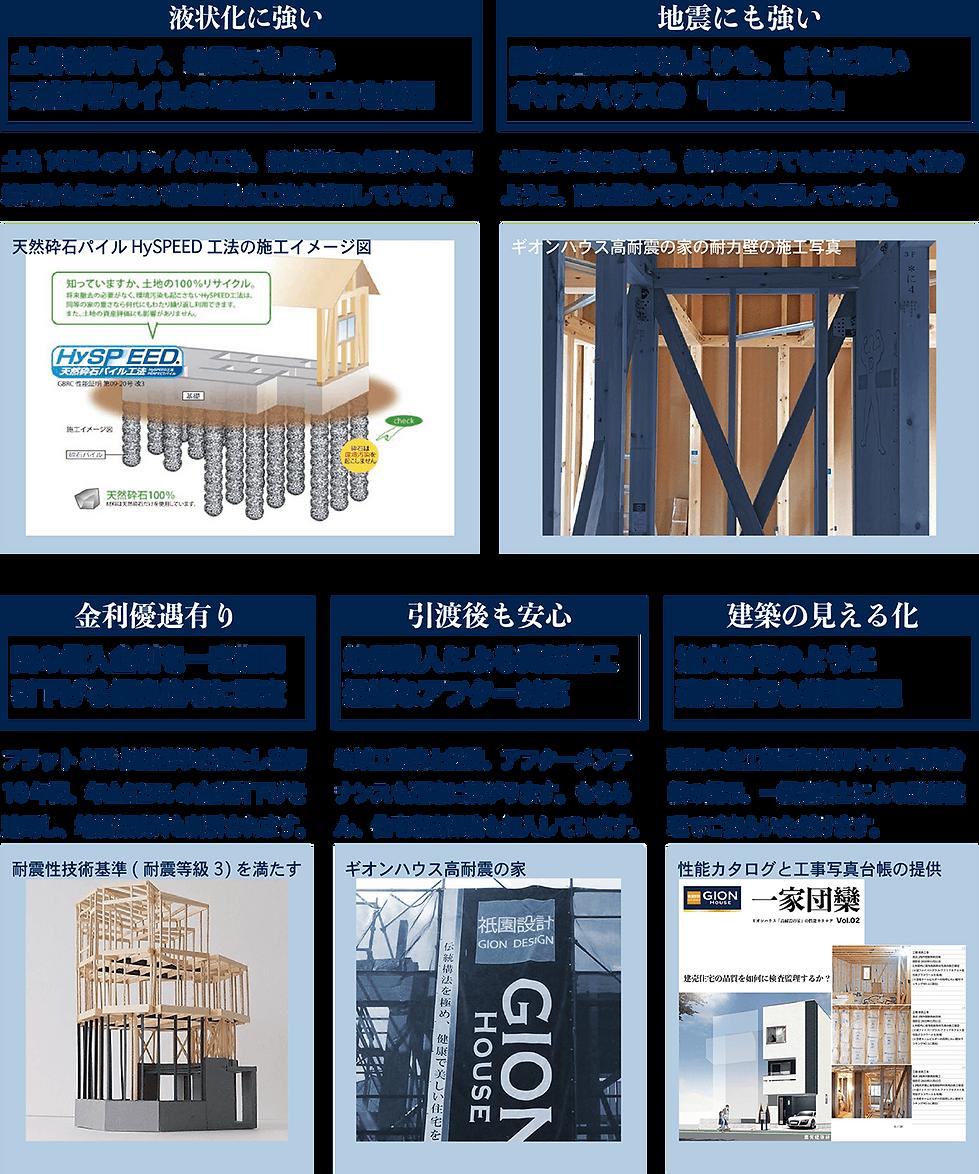 ギオンハウス五大特色.png