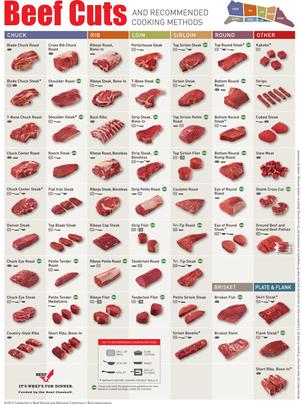 INFOGRAPHIC: 60 de tăieturi de vita și cum să le prepari