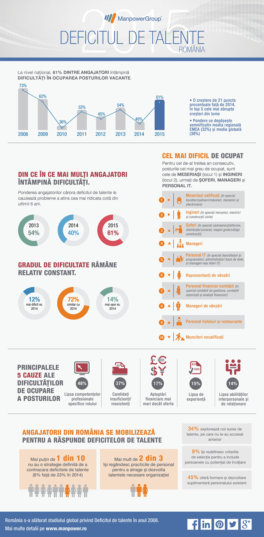 2015_Deficitul_de_Talente_Infographic_ROMANIA_RO.jpg
