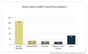 ANBCT Romania a incheiat anul 2019 cu un umar record de noi membri