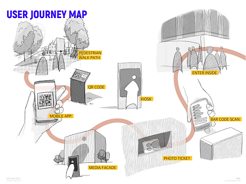 User Journery Map of Experiencing Regenerated Abandoned Space