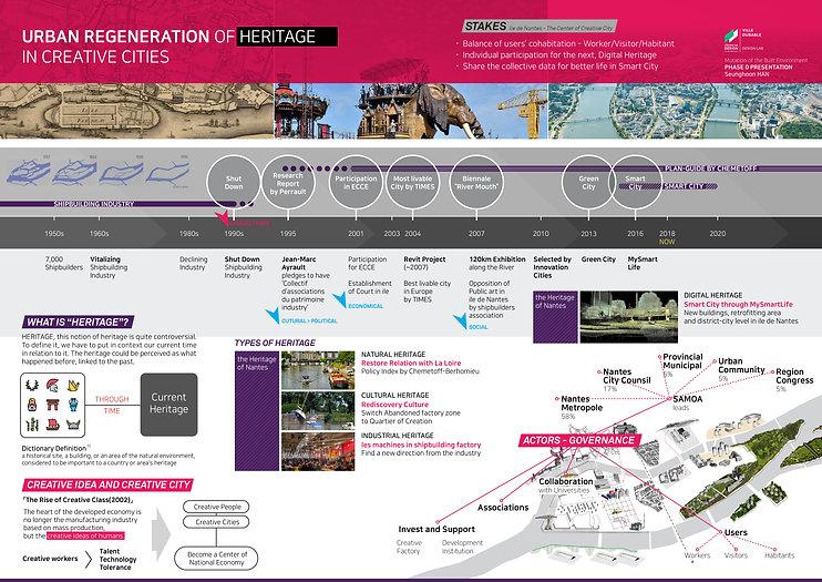 Urban Regeneration of Heritage in Creative Cities