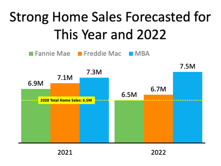 Will the Housing Market Maintain Its Momentum?