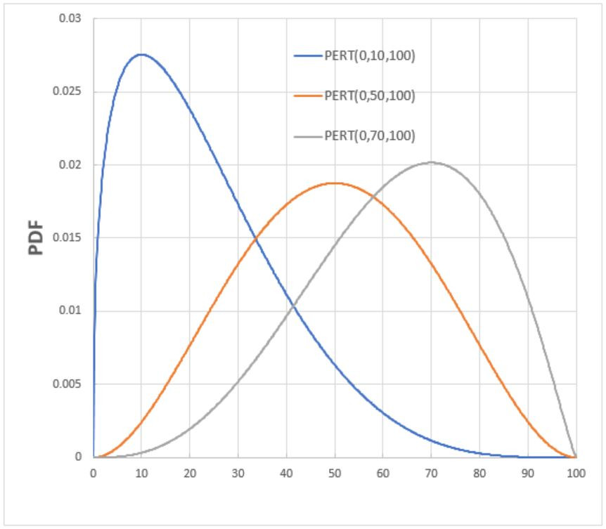 Some Example PERT-style -distributions