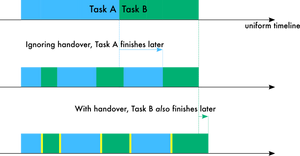 Timelines showing two tasks taking longer when multi-tasked