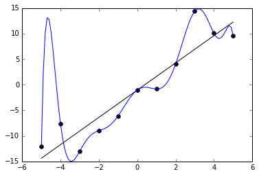 Datapoints with a simple linear regression and a over-fitted polynomial