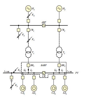 Схема двухсекционного распределительного устройства с двумя вводными и одним секционным выключателем. Быстро- действие именно этих коммутационных аппаратов определяет быстродействие системы БАВР, а значит и ее эффективность