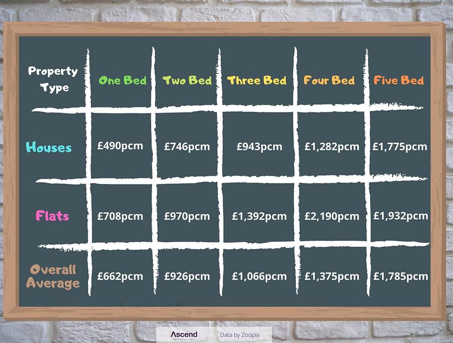 Average Rents.png