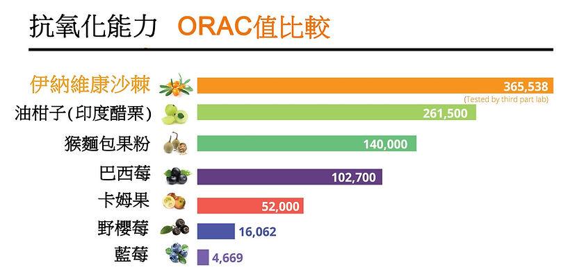 Antioxidant ORAC comparison_CN.jpg