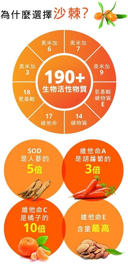 190 nutrients CN.jpg