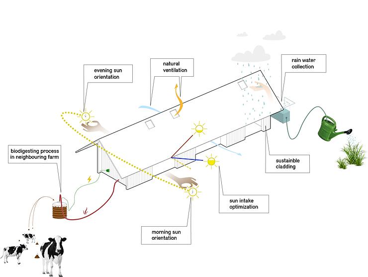 Kevin Veenhuizen Architects / Schuurwoning Spierdijk / duurzaamheid diagram regenwater hergebruik