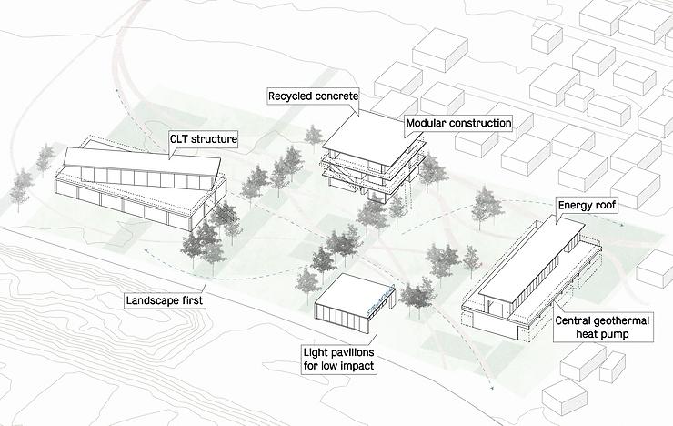 Kevin Veenhuizen Architects / Strandbad / duurzaamheid diagram