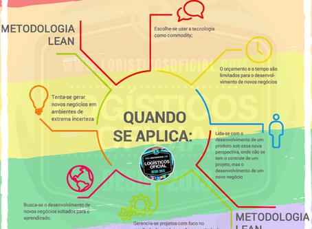 Aplicando a gestão do Lean na Logística