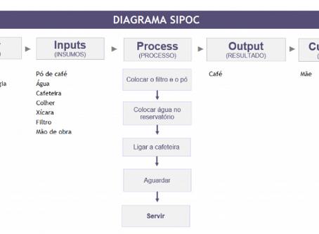 Melhore seu fluxo Logístico utilizando SIPOC