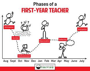 Being a New Teacher Kinda Sucks. I Want to Fix That.