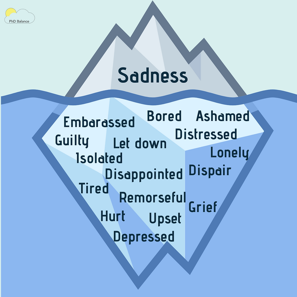 A graphic of an iceberg that is mostly below the water. The part of the ice above the water has the word sadness written on it. Below the water is multiple words that people can also think is sadness: bored, ashamed, embarrassed, guilty, let down, distressed, isolated, lonely, disappointed, despair, tired, remorseful, hurt upset, grief, depressed.