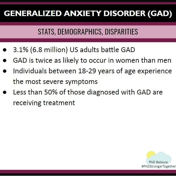 Generalized Anxiety Disorder Stats, Demographics and Disparities. All text in post.