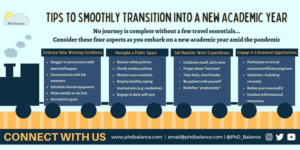 Infographic titled Tips to smoothly transition into a new academic year, there is four categories shown as individual carriages in a train, all text is in post.
