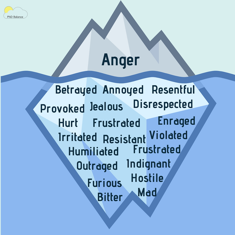 A graphic of an iceberg that is mostly below the water. The part of the ice above the water has the word sadness written on it. Below the water is multiple words that people can also think is anger: Betrayed, Annoyed, Resentful, Provoked, Jealous, Disrespected, Frustrated, Resistant, Enraged, Irritated, Hurt, Violated, Humiliated, Frustrated, Indignant, Furious, Hostile, Bitter, Mad or Outraged.