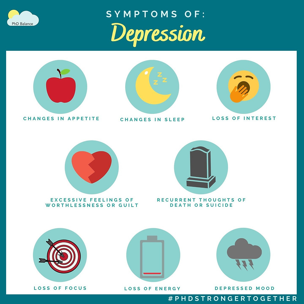 Infographic titled symptoms of depression. There are eight common symptoms of depression with icons for each; changes in appetite (represented by an apple), changes in sleep (represented by a moon with three z's beside it), loss of interest (represented by a yawning emoji), excessive feelings of worthlessness or guilt (represented by heart with a zig-zag crack down the middle), recurrent thoughts of death or suicide (represented by a gravestone), loss of focus is bulls-eye with arrows off-centre, loss of energy is a battery that has very little energy left in it and depressed mood is a dark grey storm cloud.