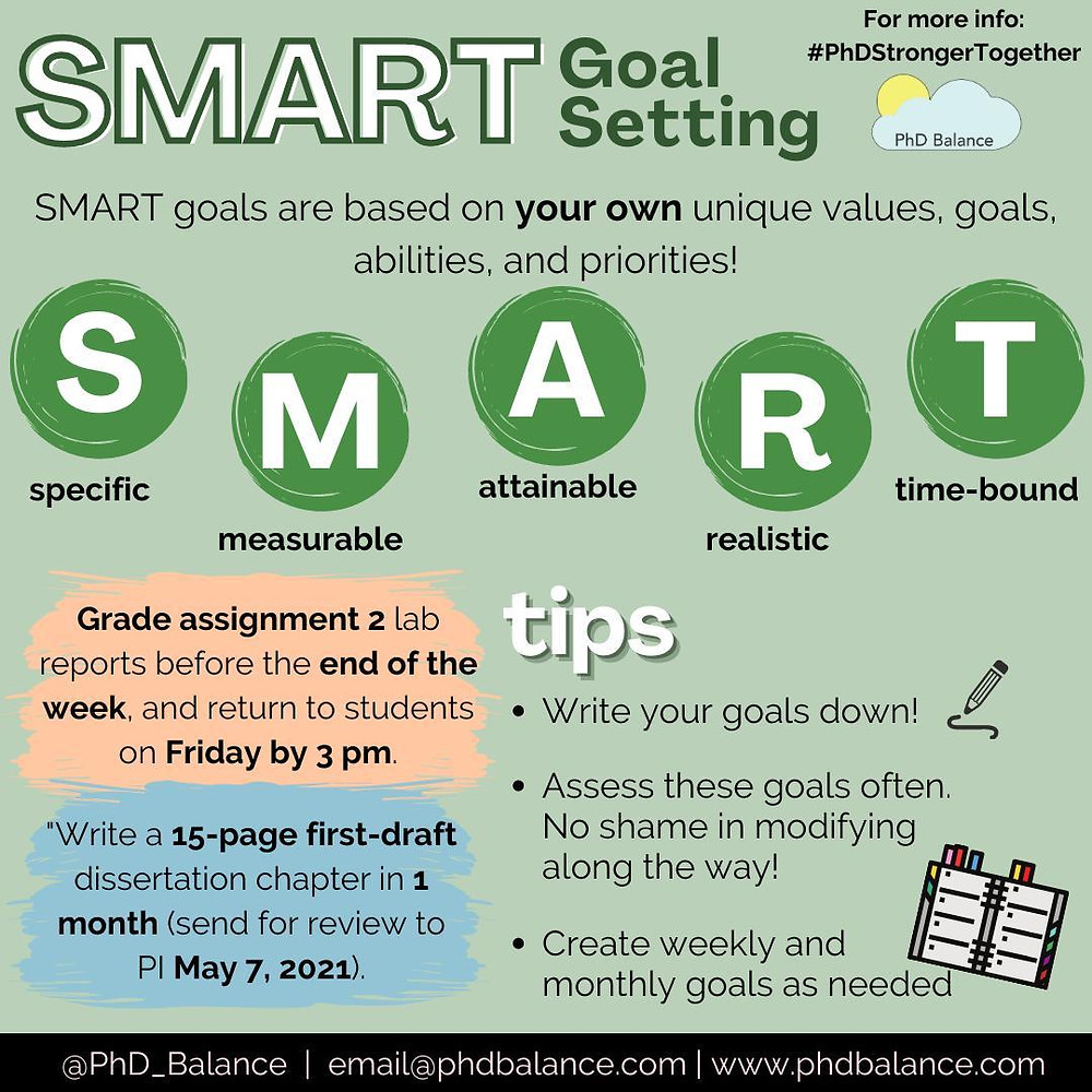 Graphic - text reads SMART Goal Setting SMART goals are based on your own unique values, abilities and priorities! S, specific, M, measurable, A, attainable, R, realistic, T, time-bound. E.g. Grad assignment 2 lab reports before the end of the week and return to students on Friday by 3pm. All other text is in post (another examples and tips) are in post.
