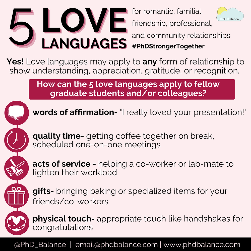 Graphic titled 5 Love Languages. All text in post.
