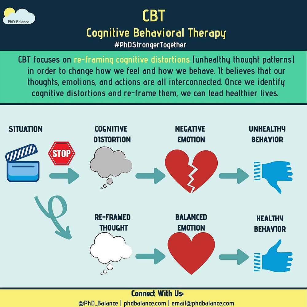 CBT, Cognitive Behavioral Therapy Infographic. Full transcript available via google doc in post.