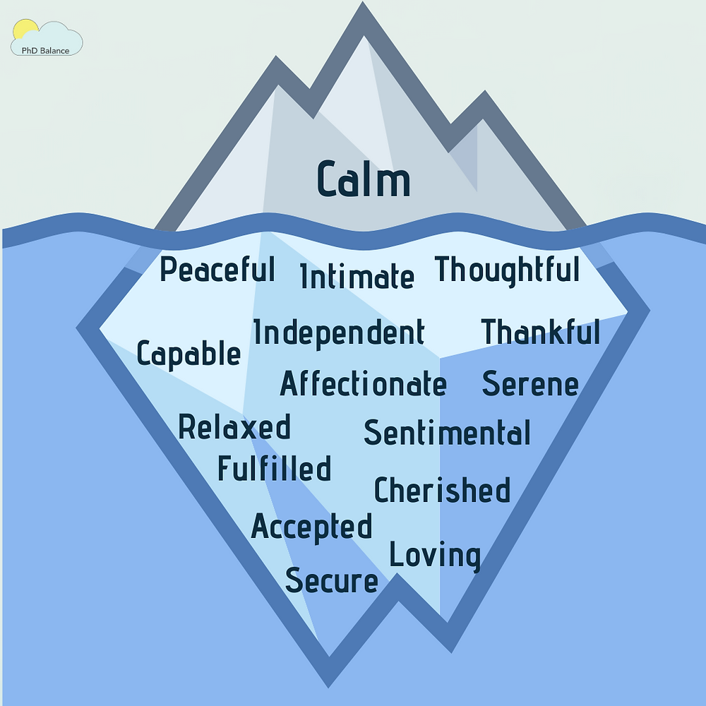 """A graphic of an cartoon iceberg that is mostly below the water. On the iceberg above the water it says """"Calm"""", and below the water on the iceberg are the many emotions that come under calm: Peaceful, intimate, thoughtful, capable, independent, thankful, affectionate, serene, relaxed, sentimental, fulfilled, cherished, accepted, secure and loving."""