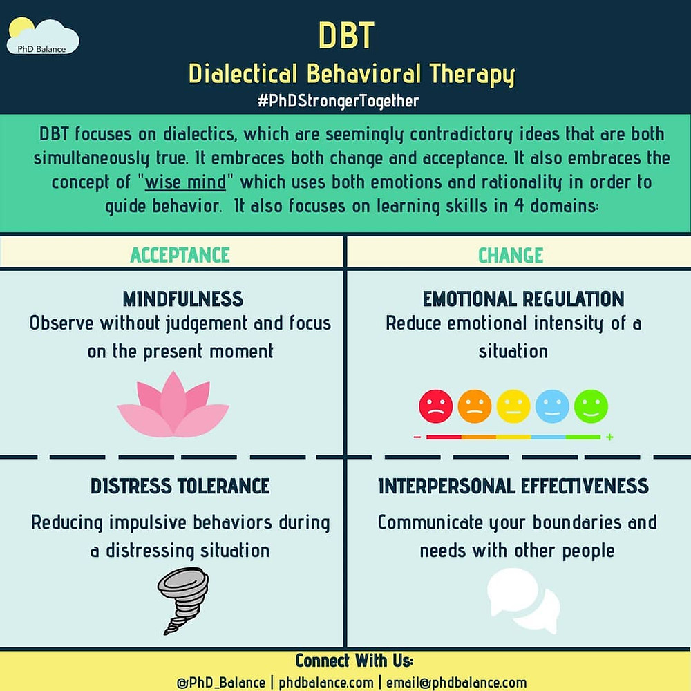 DBT, Dialectical Behavioral Therapy Infographic. Full transcript available via google doc in post.