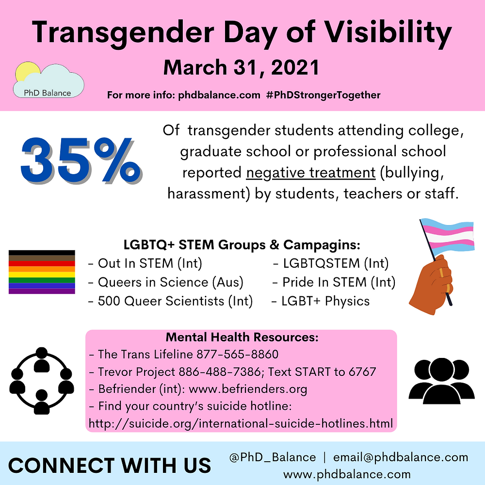 Trans Day of Visibility Infographic - all text in post.