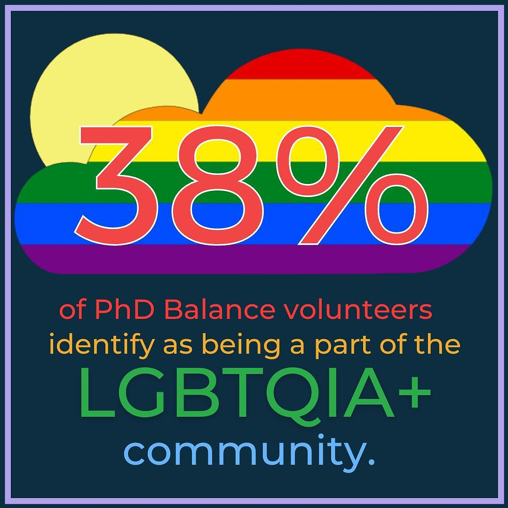 Graphics - text reads 38% of PhD Balance volunteers identify as being a part of the LGBTQIA+ community. There is the PhD Balance logo with the cloud in rainbow colours!