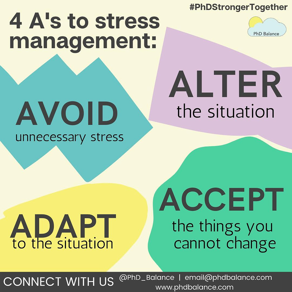 Graphic on the 4 A's to stress management, Avoid unnecessary stress, alter the situation, adapt to the situation and accept the things you cannot change.
