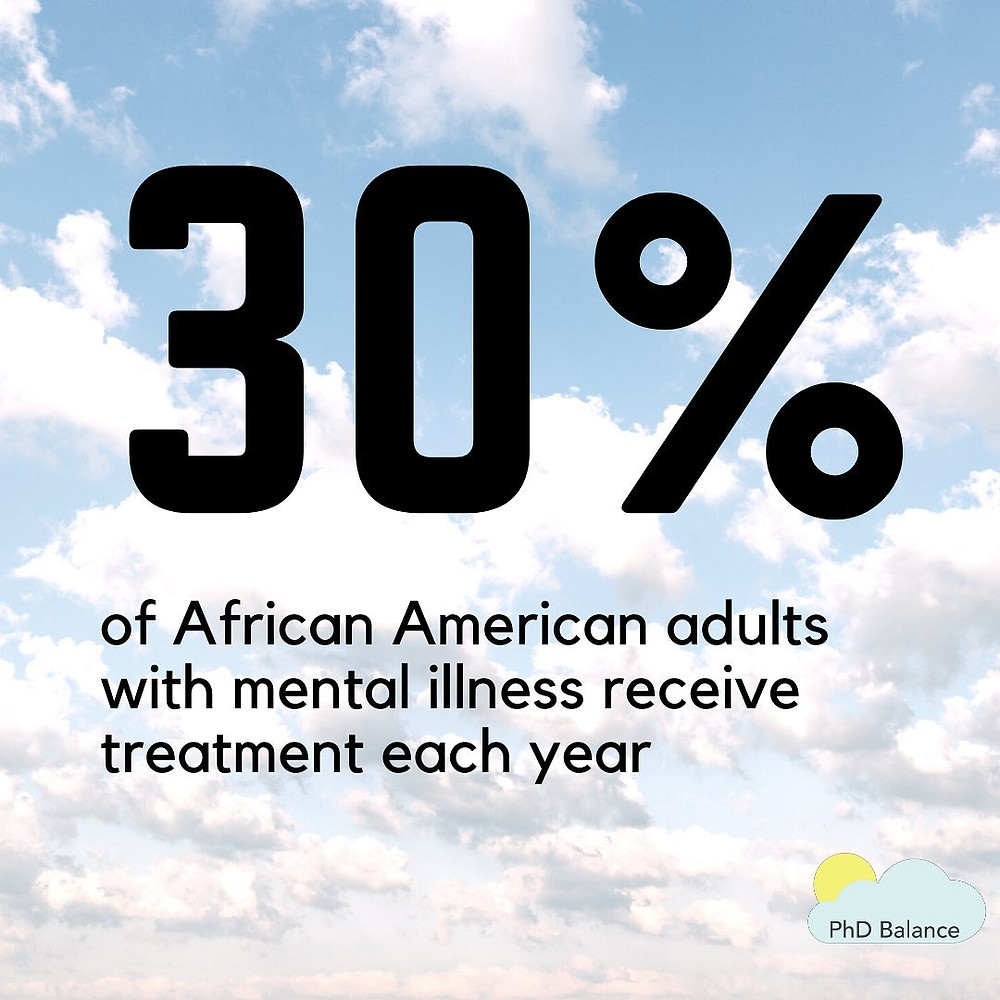 Graphic text reads 30% of African American adults with mental illness receive treatment each year. The background is a picture of a blue sky is fluffy white clouds.