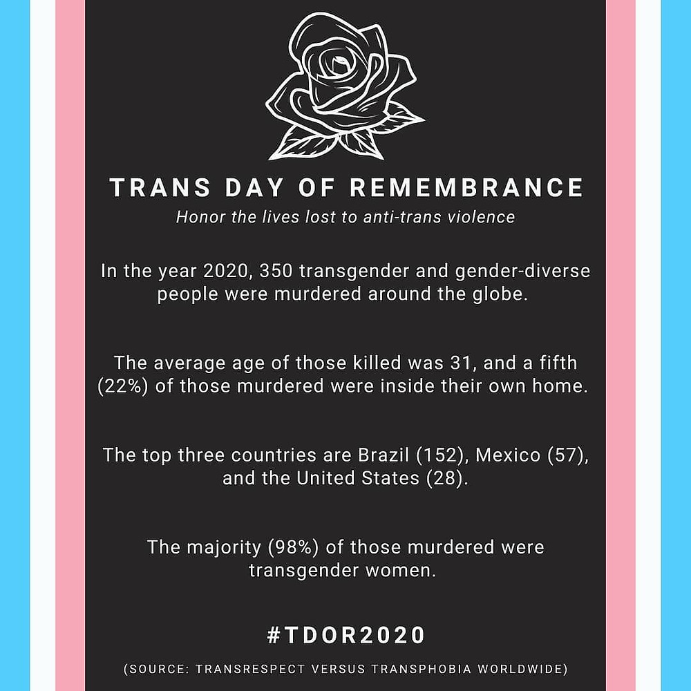 Graphics - text read Trans Day of Remembrance. Honor the lives lost to anti-trans violence's. In the year 2020, 350 transgender and gender diverse people were murdered around the globe. The average age of those killed was 31 and a fifth (22%) of those murdered were inside their own home. The top three countries are Brazil (152), Mexico (57) and the United States (28). The majority (98%) of those murdered were transgender women. #TDOR2020 Source  Transrespect Versus Transphobia Worldwide.